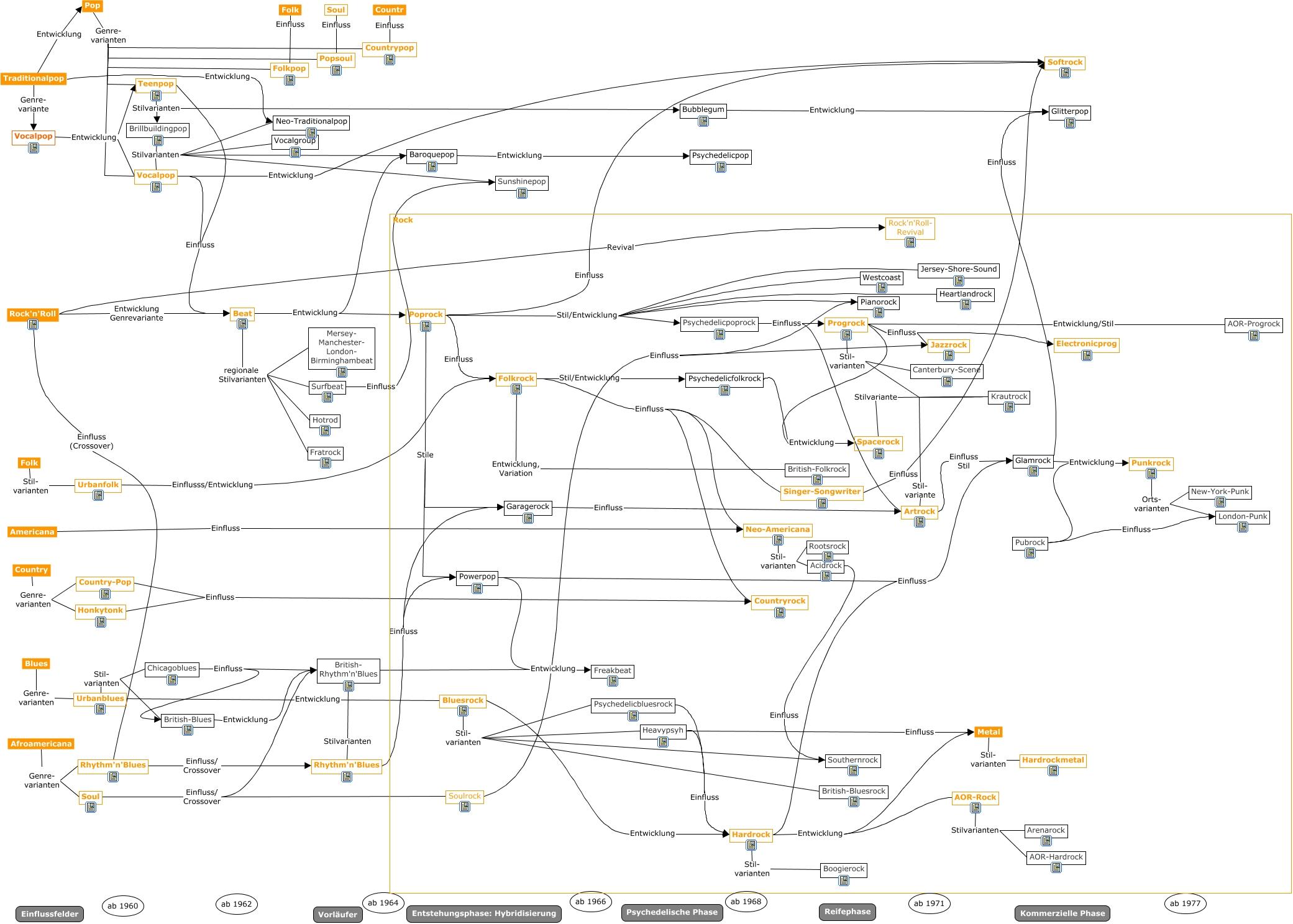 Genremap