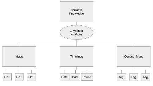 Konzeption der Wissensumgebung